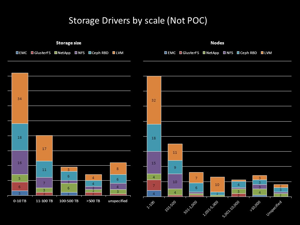 Storage Drivers by scale (Not POC)