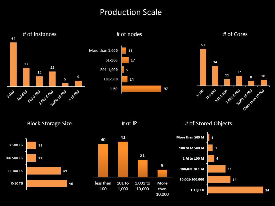 # of Cores# of Instances # of Stored Objects Block Storage Size # of IP Production Scale # of nodes
