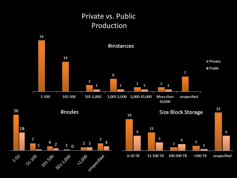 #instances Private vs. Public Production #nodes Size Block Storage
