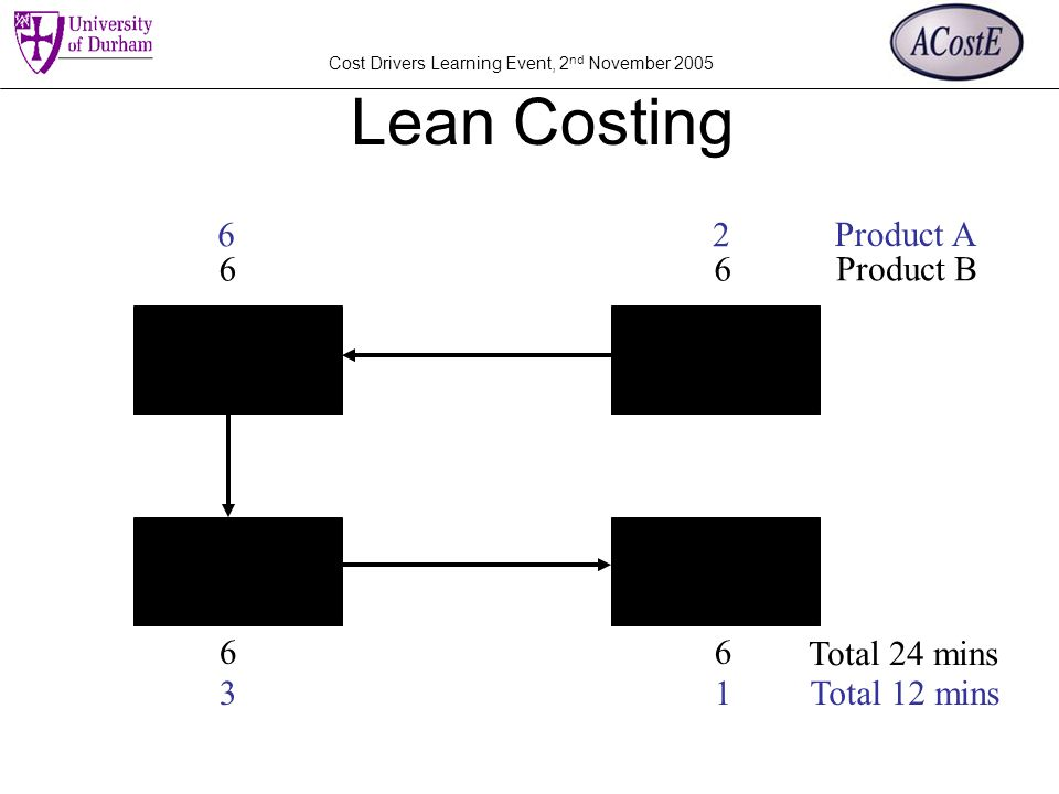Cost Drivers Learning Event, 2 nd November 2005 Lean Costing Product B Total 24 mins Product A Total 12 mins