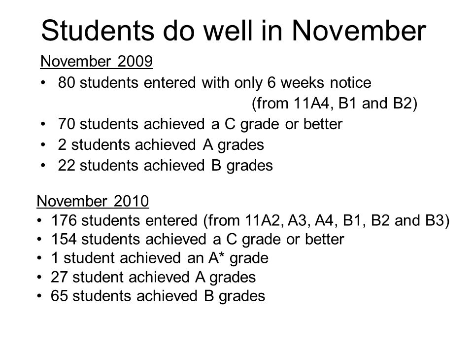 Students do well in November November students entered with only 6 weeks notice (from 11A4, B1 and B2) 70 students achieved a C grade or better 2 students achieved A grades 22 students achieved B grades November students entered (from 11A2, A3, A4, B1, B2 and B3) 154 students achieved a C grade or better 1 student achieved an A* grade 27 student achieved A grades 65 students achieved B grades