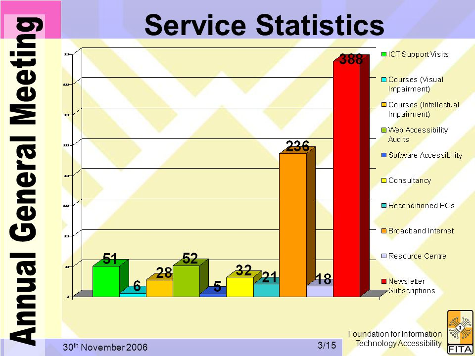 Foundation for Information Technology Accessibility 30 th November /15 Service Statistics