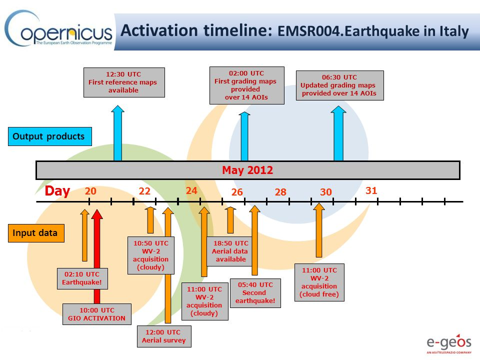 How the Service Works: A Typical Timeline Event date Triggering by authorized users Satellite programming Image acquisition Map production Products Delivery to AU/ASCU T0 EARLY WARNING SYSTEMS Courtesy of JRC T1 = T0 + 1 day T2 = T1 + 1 day T3 = T2 + 3/8 hours Factors affecting service timeliness: User triggering delay Satellite image availability latency Weather conditions, when optical images are needed