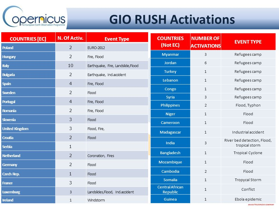 GIO RUSH Activations TOT.