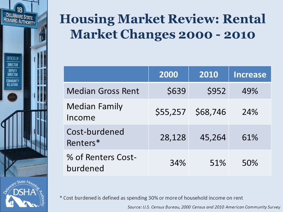 Housing Market Review: Rental Market Changes Increase Median Gross Rent$639$95249% Median Family Income $55,257$68,74624% Cost-burdened Renters* 28,12845,26461% % of Renters Cost- burdened 34%51%50% Source: U.S.