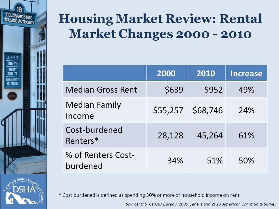 Housing Market Review: Rental Market Changes 2000 - 2010 20002010Increase Median Gross Rent$639$95249% Median Family Income $55,257$68,74624% Cost-burdened Renters* 28,12845,26461% % of Renters Cost- burdened 34%51%50% Source: U.S.
