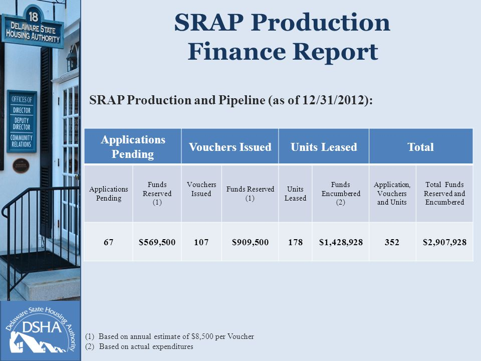 SRAP Production Finance Report Applications Pending Vouchers IssuedUnits LeasedTotal Applications Pending Funds Reserved (1) Vouchers Issued Funds Reserved (1) Units Leased Funds Encumbered (2) Application, Vouchers and Units Total Funds Reserved and Encumbered 67$569,500107$909,500178$1,428,928352$2,907,928 SRAP Production and Pipeline (as of 12/31/2012): (1) Based on annual estimate of $8,500 per Voucher (2) Based on actual expenditures