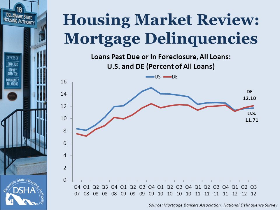 Housing Market Review: Foreclosure Filings