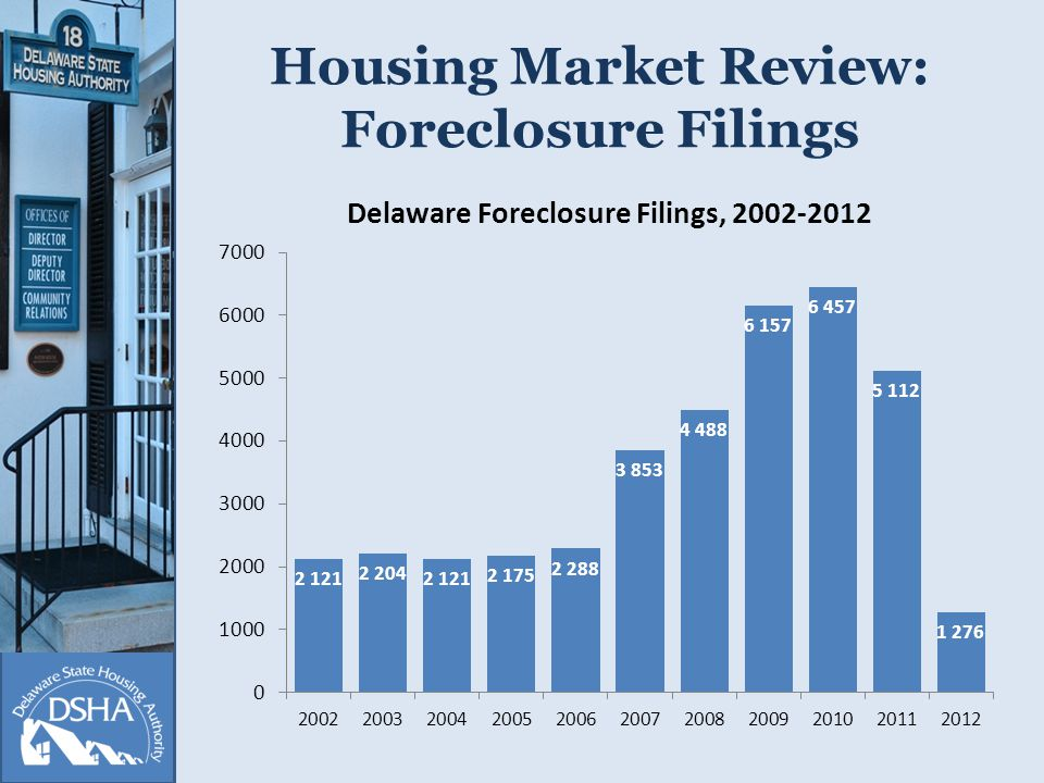Housing Market Review: Foreclosure Filings 2012 Source: Lexis Nexis Database, compiled by Counties, AG, and DSHA
