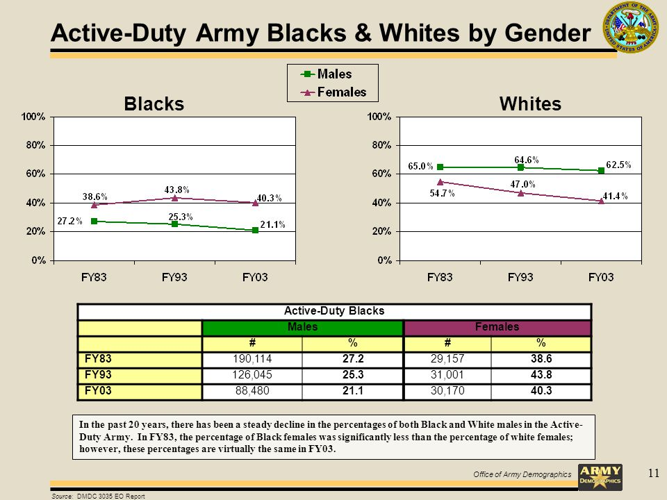 Office of Army Demographics 11 Active-Duty Army Blacks & Whites by Gender Active-Duty Blacks MalesFemales #%#% FY83190,11427.229,15738.6 FY93126,04525.331,00143.8 FY0388,48021.130,17040.3 Source: DMDC 3035 EO Report In the past 20 years, there has been a steady decline in the percentages of both Black and White males in the Active- Duty Army.