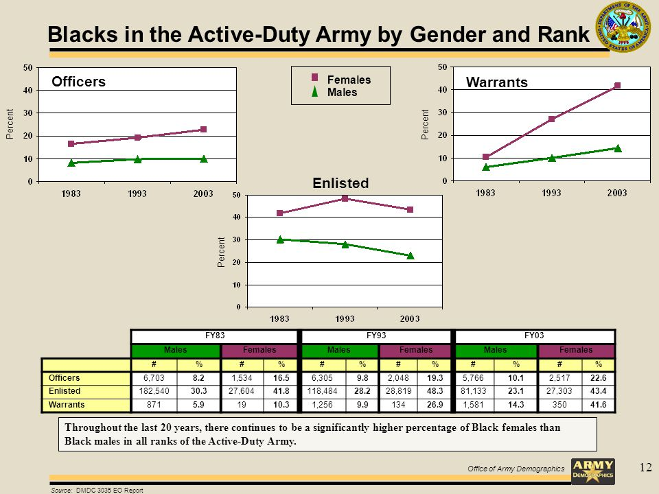 Office of Army Demographics 12 Blacks in the Active-Duty Army by Gender and Rank FY83FY93FY03 MalesFemalesMalesFemalesMalesFemales #%#%#%#%#%#% Officers6,7038.21,53416.56,3059.82,04819.35,76610.12,51722.6 Enlisted182,54030.327,60441.8118,48428.228,81948.381,13323.127,30343.4 Warrants8715.91910.31,2569.913426.91,58114.335041.6 Enlisted Source: DMDC 3035 EO Report Percent Officers Percent Warrants Throughout the last 20 years, there continues to be a significantly higher percentage of Black females than Black males in all ranks of the Active-Duty Army.