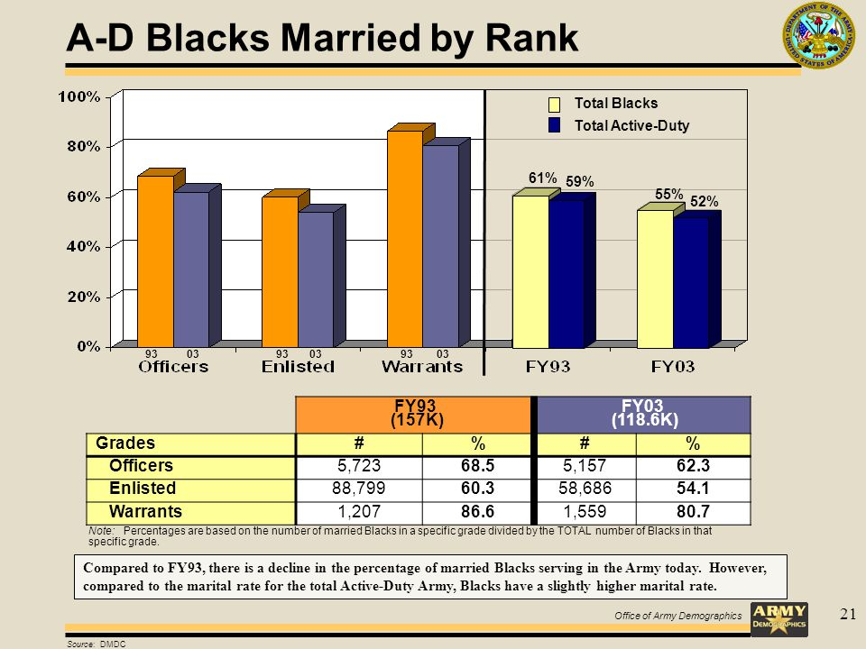 21 A-D Blacks Married by Rank FY93 (157K) FY03 (118.6K) Grades#%#% Officers5,72368.55,15762.3 Enlisted88,79960.358,68654.1 Warrants1,20786.61,55980.7 Source: DMDC 93 03 Note: Percentages are based on the number of married Blacks in a specific grade divided by the TOTAL number of Blacks in that specific grade.