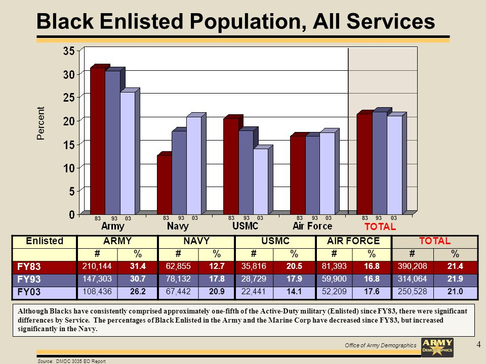 Office of Army Demographics 4 Black Enlisted Population, All Services Percent TOTAL EnlistedARMYNAVYUSMCAIR FORCETOTAL #%#%#%#%#% FY83 210,14431.462,85512.735,81620.581,39316.8390,20821.4 FY93 147,30330.778,13217.828,72917.959,90016.8314,06421.9 FY03 108,43626.267,44220.922,44114.152,20917.6250,52821.0 Source: DMDC 3035 EO Report 83 93 03 Although Blacks have consistently comprised approximately one-fifth of the Active-Duty military (Enlisted) since FY83, there were significant differences by Service.