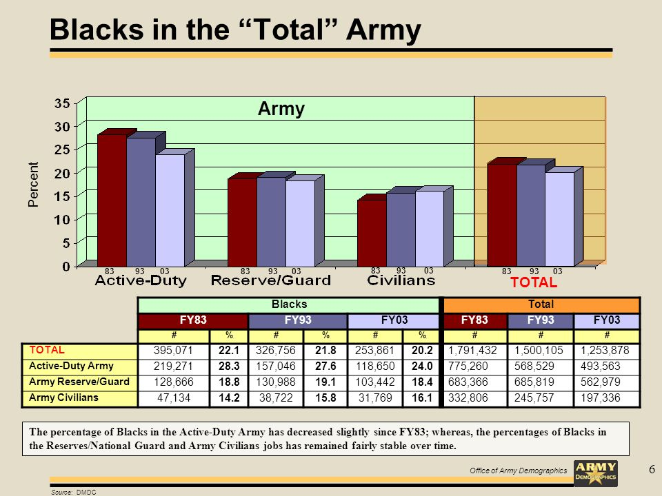 Office of Army Demographics 6 Source: DMDC Blacks in the Total Army Percent BlacksTotal FY83FY93FY03FY83FY93FY03 #%#%#%### TOTAL 395,07122.1326,75621.8253,86120.21,791,4321,500,1051,253,878 Active-Duty Army 219,27128.3157,04627.6118,65024.0775,260568,529493,563 Army Reserve/Guard 128,66618.8130,98819.1103,44218.4683,366685,819562,979 Army Civilians 47,13414.238,72215.831,76916.1332,806245,757197,336 TOTAL 83 93 03 The percentage of Blacks in the Active-Duty Army has decreased slightly since FY83; whereas, the percentages of Blacks in the Reserves/National Guard and Army Civilians jobs has remained fairly stable over time.
