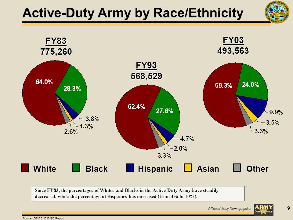 Office of Army Demographics 9 FY83775,260 FY03493,563 FY93568,529 Active-Duty Army by Race/Ethnicity Source: DMDC 3035 EO Report WhiteBlackHispanicOtherAsian Since FY83, the percentages of Whites and Blacks in the Active-Duty Army have steadily decreased, while the percentage of Hispanics has increased (from 4% to 10%).