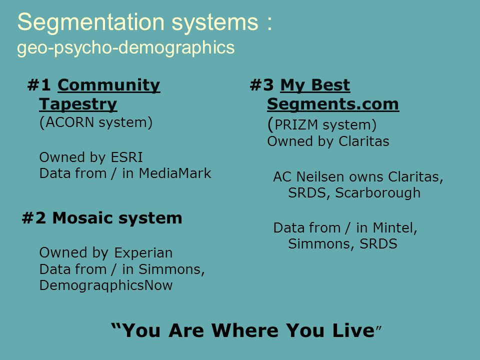 Segmentation systems : geo-psycho-demographics You Are Where You Live #3 My Best Segments.com ( PRIZM system) Owned by ClaritasMy Best Segments.com AC Neilsen owns Claritas, SRDS, Scarborough Data from / in Mintel, Simmons, SRDS #1 Community Tapestry (A CORN system)Community Tapestry Owned by ESRI Data from / in MediaMark #2 Mosaic system Owned by Experian Data from / in Simmons, DemograqphicsNow