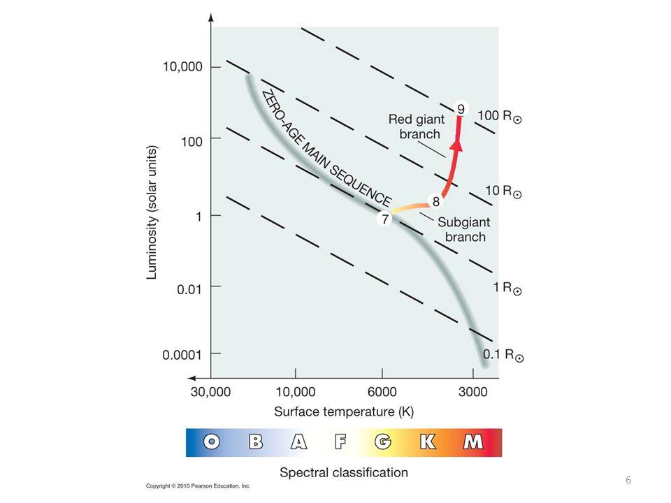a) as a protostar.b) as a red giant. c) as a main-sequence star.