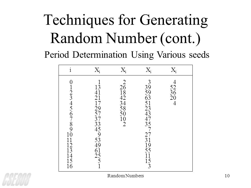 Random Numbers10 Techniques for Generating Random Number (cont.) Period Determination Using Various seeds iX i X i X i X i 0 1 2 3 4 113263952 2411859