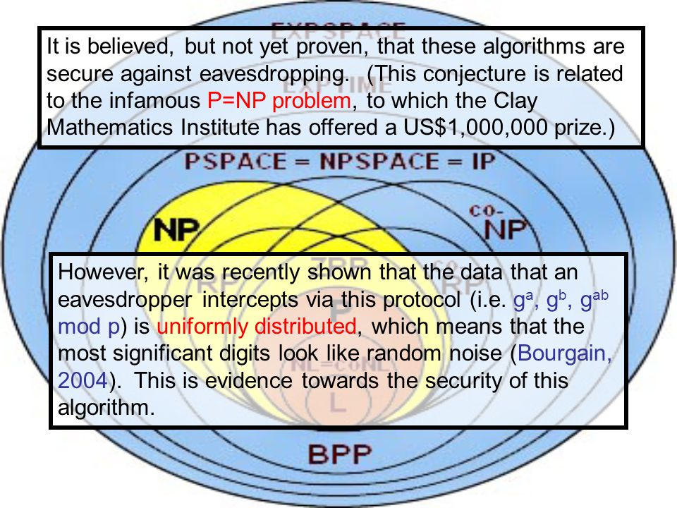 It is believed, but not yet proven, that these algorithms are secure against eavesdropping. (This conjecture is related to the infamous P=NP problem,