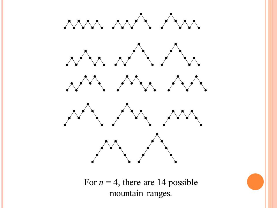 For n = 4, there are 14 possible mountain ranges.