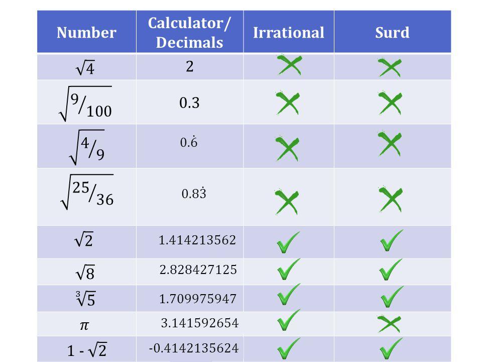 Number Calculator/ Decimals IrrationalSurd 2 0.3 1.709975947 3.141592654 1.414213562 2.828427125 -0.4142135624