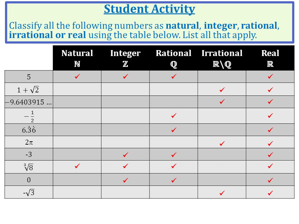 Natural ℕ Integer ℤ Rational ℚ Irrational ℝ\ℚ Real ℝ 5 22 -3 0 Student Activity Classify all the following numbers as natural, integer, rational, ir