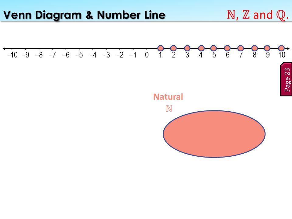 Natural ℕ Venn Diagram & Number Line Venn Diagram & Number Line ℕ, ℤ and ℚ. Page 23