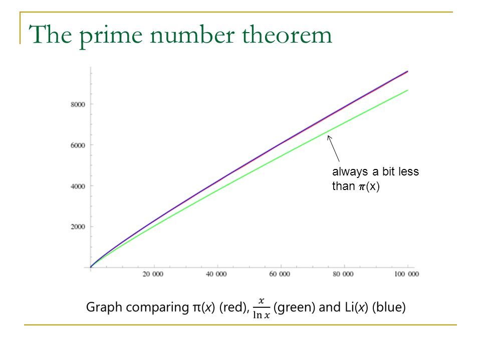 The prime number theorem always a bit less than  (x)