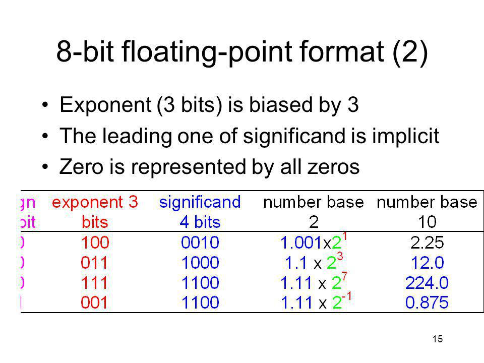 15 8-bit floating-point format (2) Exponent (3 bits) is biased by 3 The leading one of significand is implicit Zero is represented by all zeros