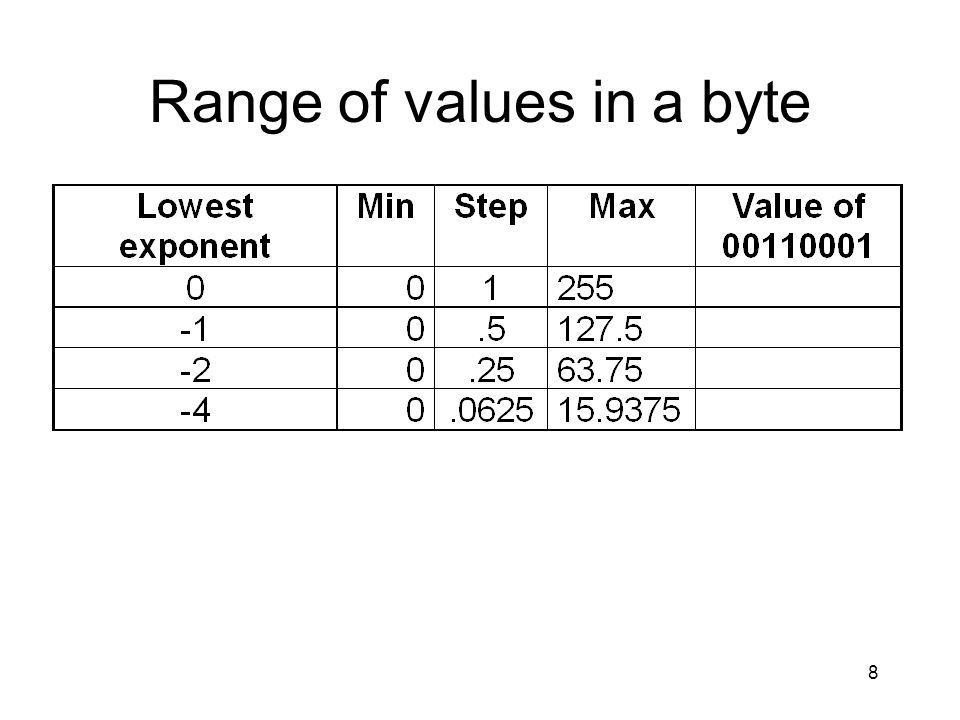 8 Range of values in a byte