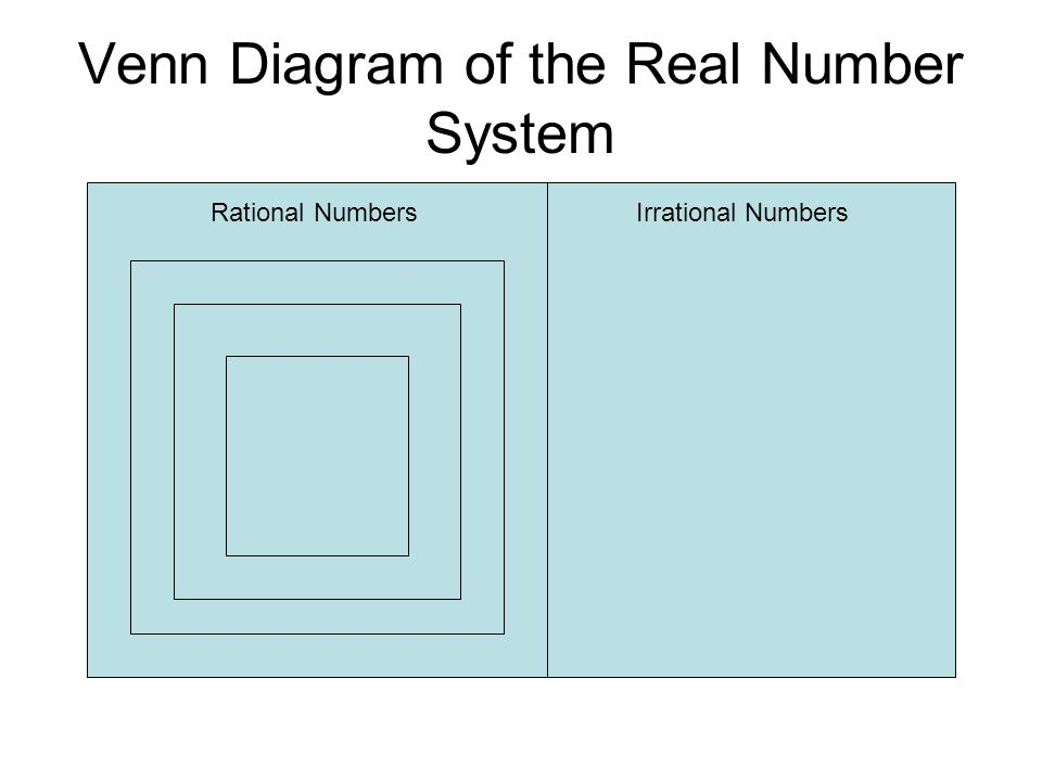 Venn Diagram of the Real Number System Irrational NumbersRational Numbers