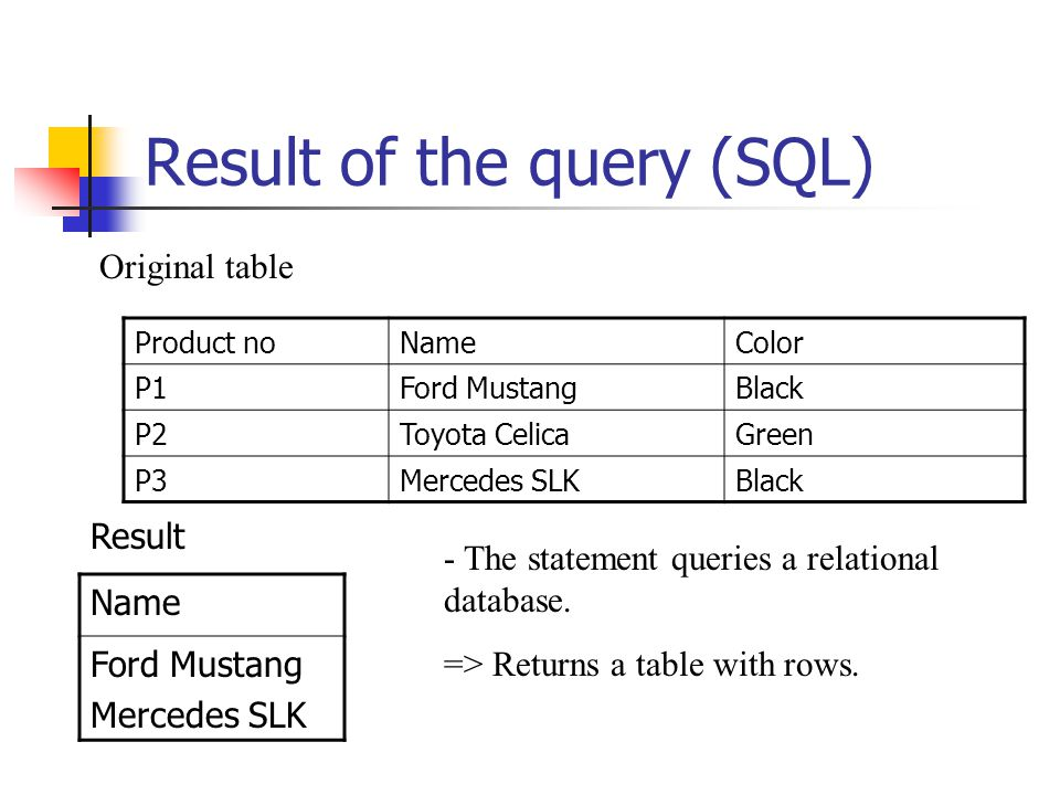 Result of the query (SQL) Product noNameColor P1Ford MustangBlack P2Toyota CelicaGreen P3Mercedes SLKBlack - The statement queries a relational database.