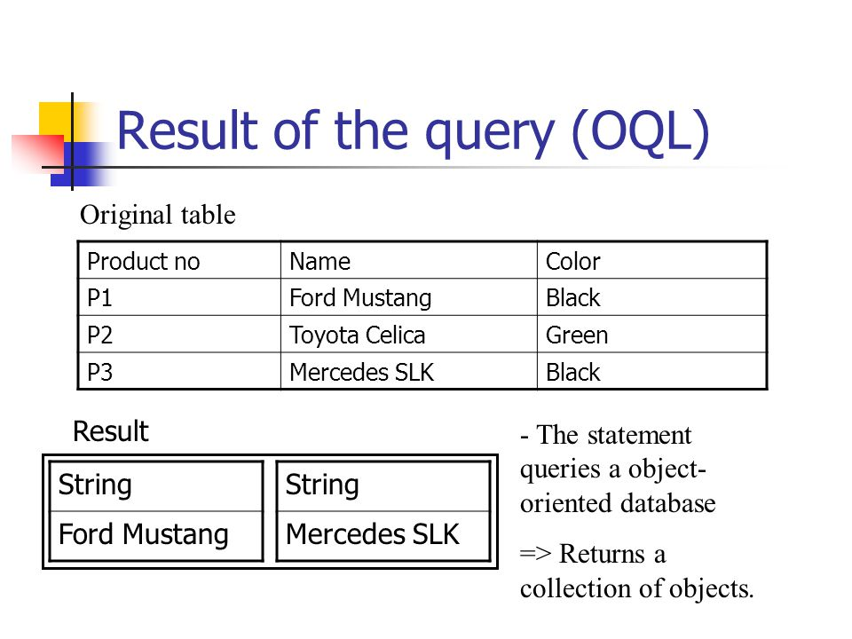 Result of the query (OQL) Product noNameColor P1Ford MustangBlack P2Toyota CelicaGreen P3Mercedes SLKBlack - The statement queries a object- oriented database => Returns a collection of objects.