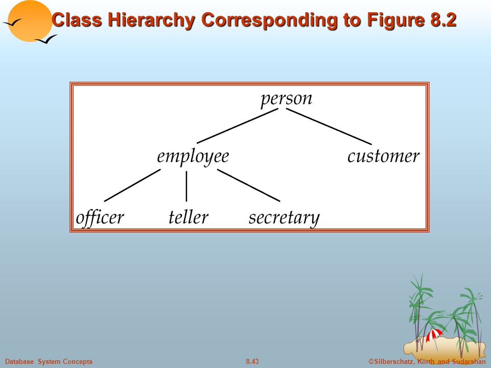 ©Silberschatz, Korth and Sudarshan8.43Database System Concepts Class Hierarchy Corresponding to Figure 8.2