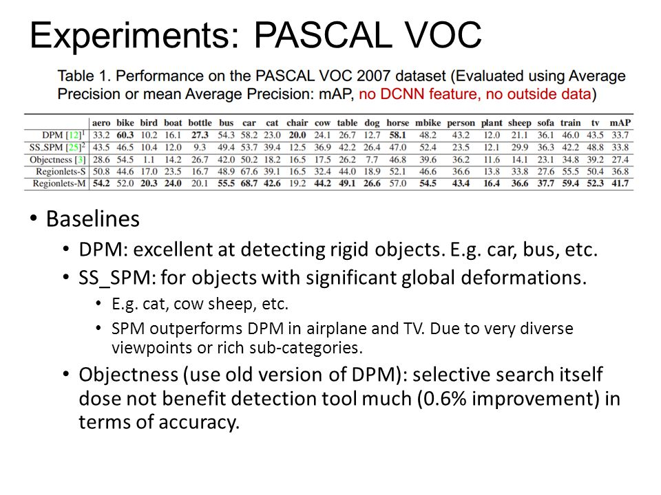 Experiments: PASCAL VOC Baselines DPM: excellent at detecting rigid objects. E.g. car, bus, etc. SS_SPM: for objects with significant global deformati