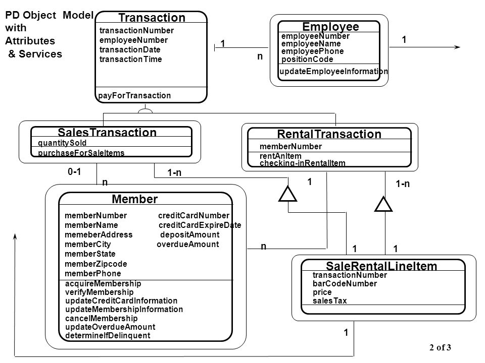 Member SalesTransaction RentalTransaction Transaction 1 1 n 0-1 n n 1 PD Object Model with Attributes & Services transactionNumber employeeNumber tran
