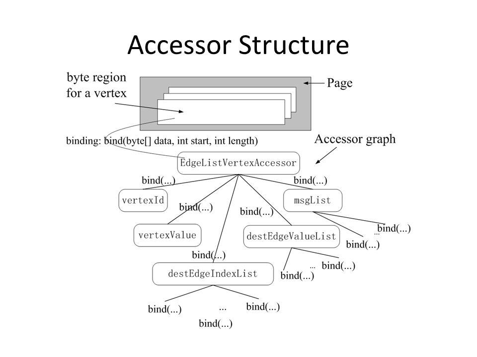 Accessor Structure