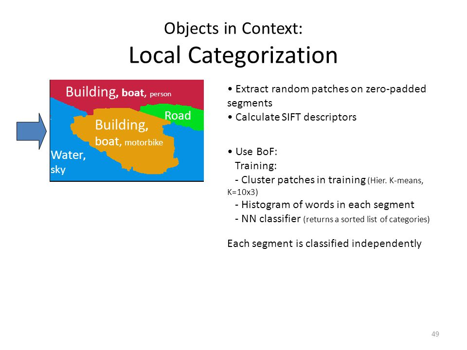 49 Objects in Context: Local Categorization Building, boat, motorbike Building, boat, person Water, sky Road Extract random patches on zero-padded segments Calculate SIFT descriptors Use BoF: Training: - Cluster patches in training (Hier.