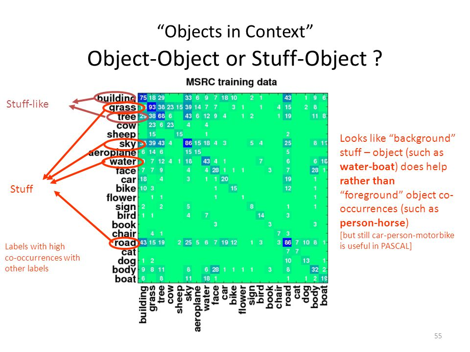 55 Objects in Context Object-Object or Stuff-Object .