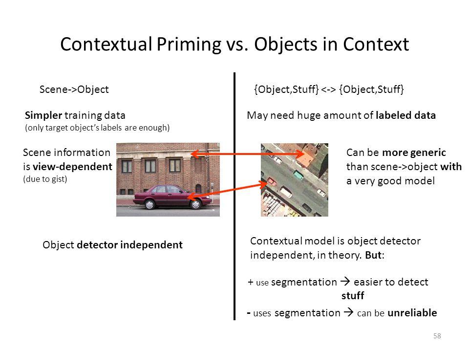 58 Contextual Priming vs.
