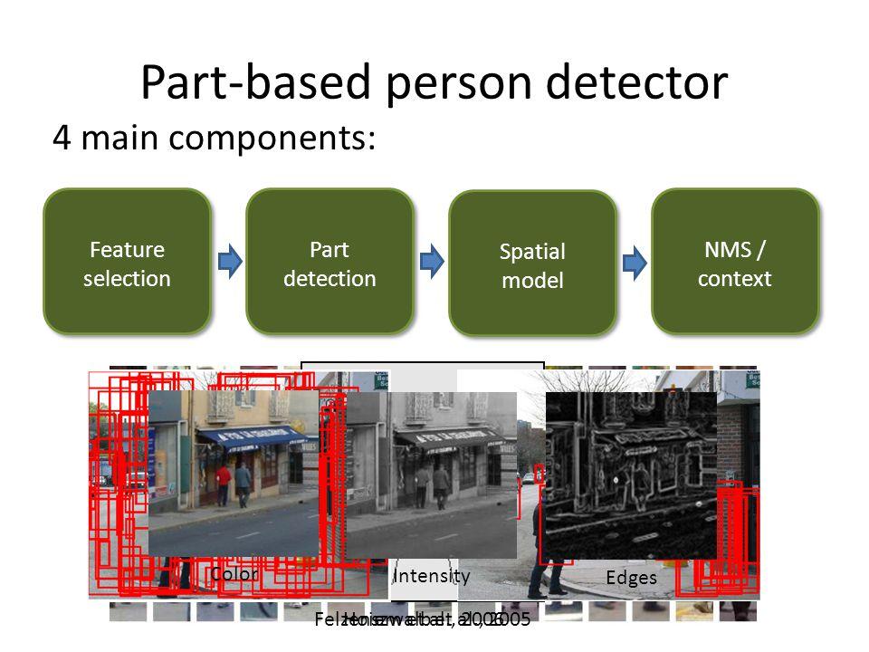 Part-based person detector 4 main components: Feature selection Felzenszwalb et al., 2005 Hoiem et al., 2006 Color Intensity Edges Part detection Spatial model NMS / context