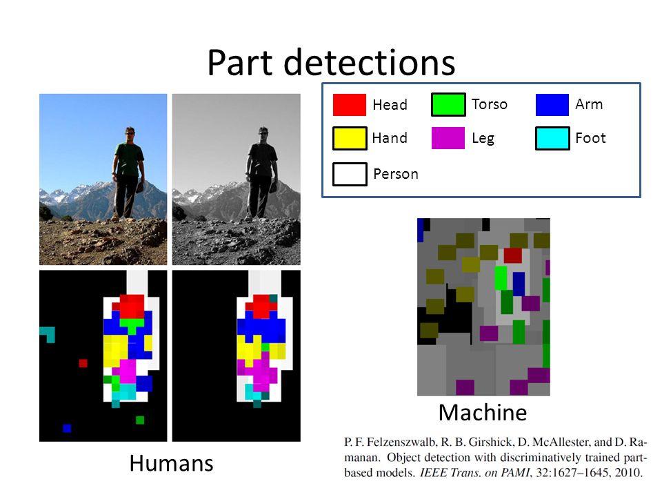 Part detections Humans Machine Head Torso Arm Hand Leg Foot Person