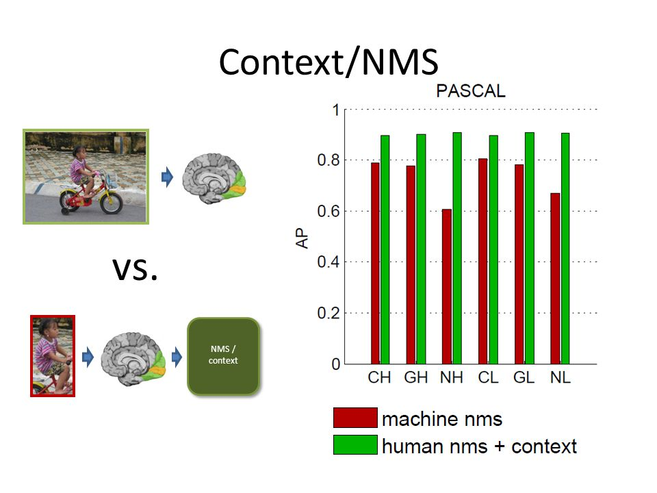 Context/NMS vs. NMS / context