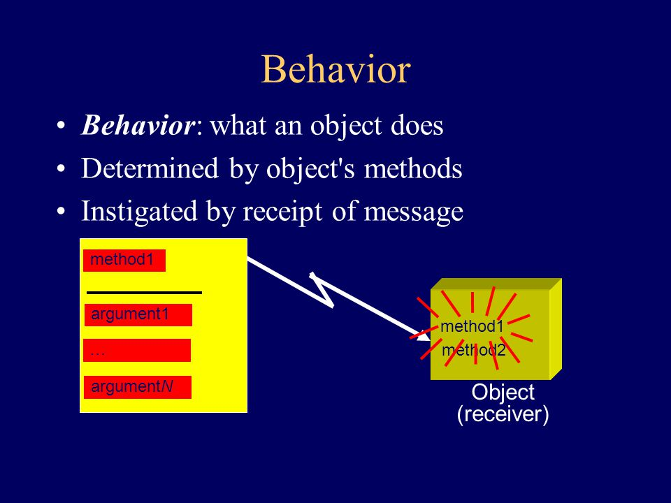 When An Object Recieves A Message An Object (receiver) method1 method2 method3 method4 An Object (sender) Returned object method2 argumentN argument1 message