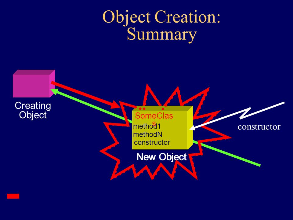 Constructors special methods of the object invoked during creation only