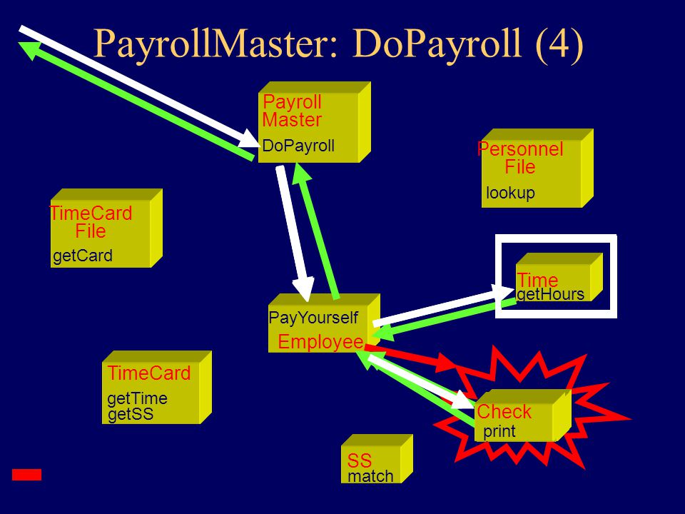 Personnel: Lookup TimeCard getSS getTime TimeCard File getCard Payroll Master DoPayroll Personnel File lookup SS match Time getHours Employee PayYourself Employee PayYourself Employee PayYourself