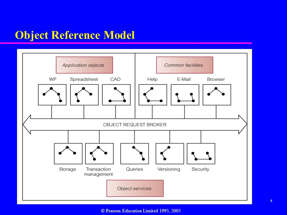 27 ODMG Object Model - Objects u Lifetime of an object is orthogonal to its type (persistence is independent of type).