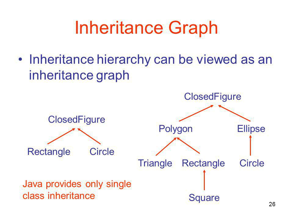 26 Inheritance Graph Inheritance hierarchy can be viewed as an inheritance graph ClosedFigure RectangleCircle ClosedFigure PolygonEllipse RectangleCircleTriangle Square Java provides only single class inheritance