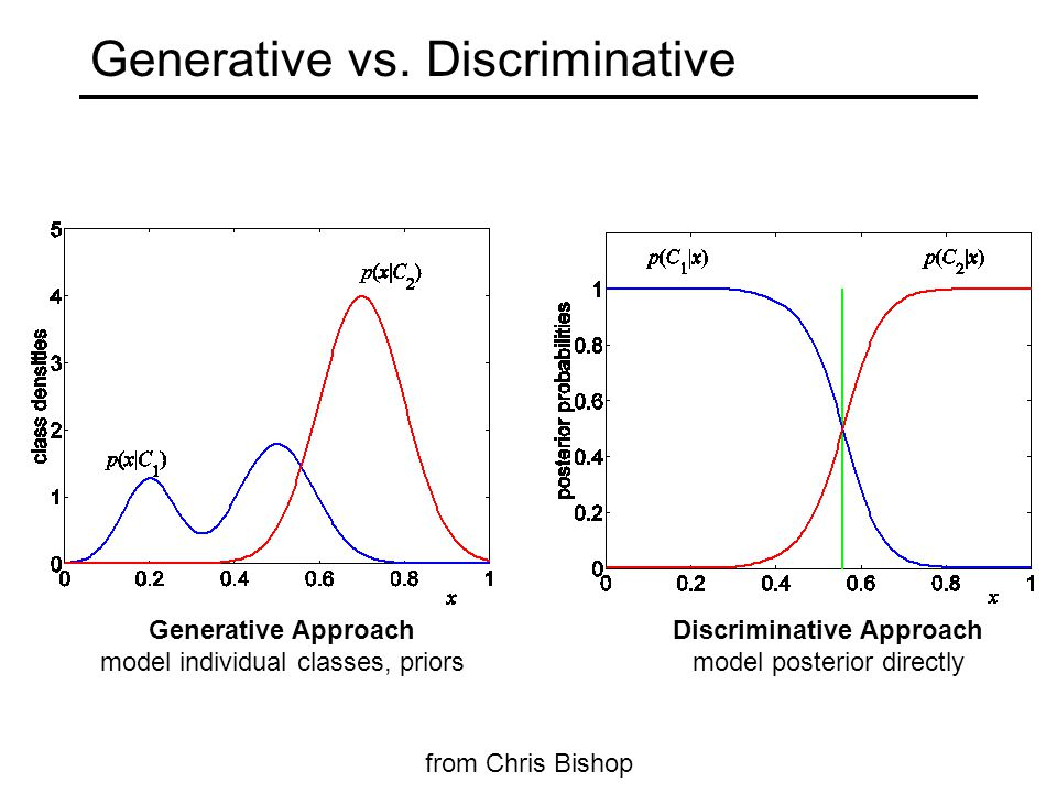 Generative vs. Discriminative Generative Approach model individual classes, priors from Chris Bishop Discriminative Approach model posterior directly