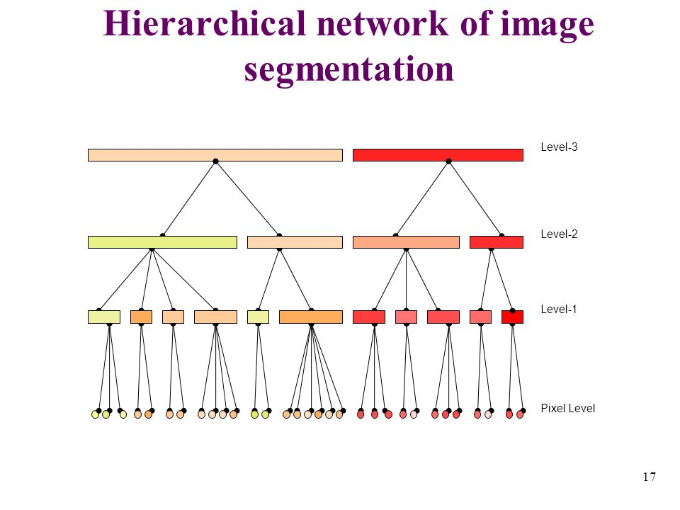 17 Hierarchical network of image segmentation Level-3 Level-2 Level-1 Pixel Level